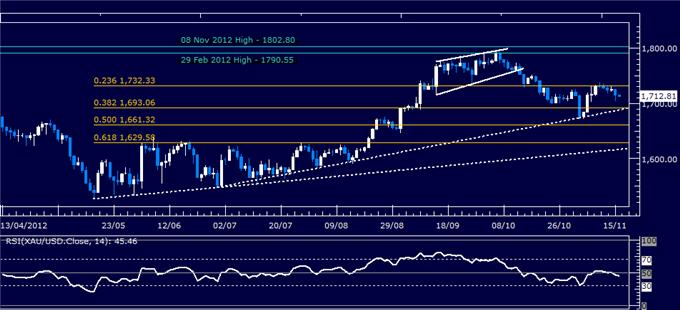 Forex_Analysis_US_Dollar_Continues_Higher_as_SP_500_Slump_Continues_body_Picture_7.png, Forex Analysis: US Dollar Continues Higher as S&P 500 Slump Continues
