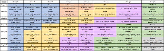 Theoretical Global Nations League groups, based on FIFA Rankings. (Henry Bushnell/Yahoo Sports)