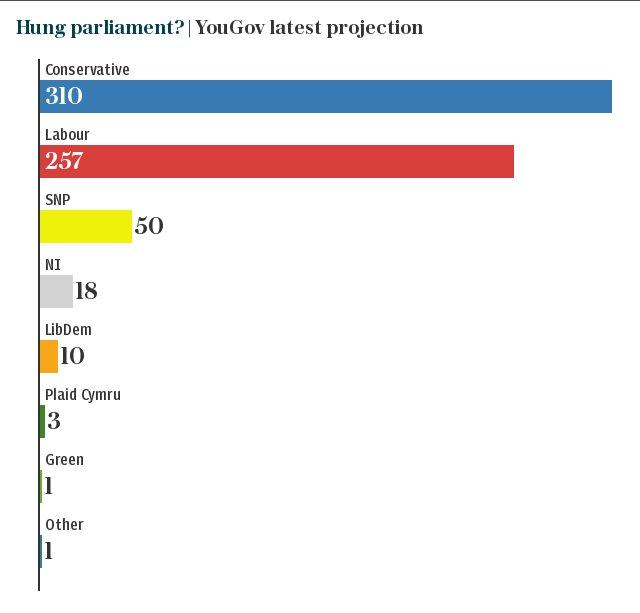 Hung parliament? | YouGov latest projection