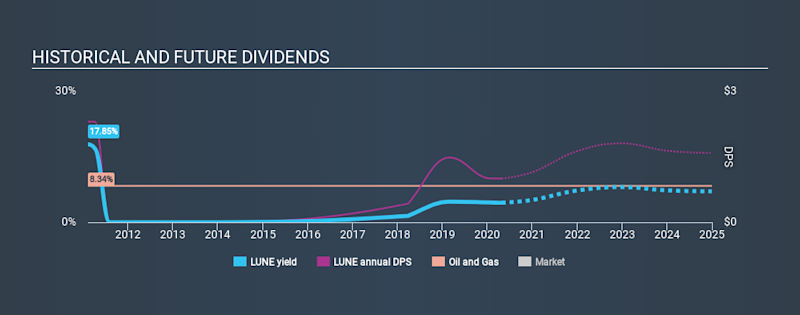 OM:LUNE Historical Dividend Yield April 27th 2020