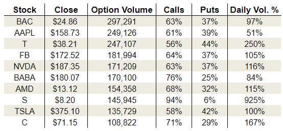Wednesday's Vital Options Data: Apple Inc (AAPL), AT&T Inc (T) and Nvidia Corporation (NVDA) and