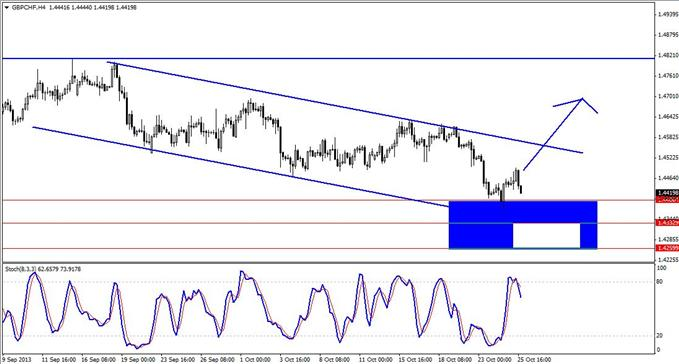 A_Tradable_3-Push_Set-up_in_GBPCHF_body_GuestCommentary_KayeLee_October28D.png, A Tradable