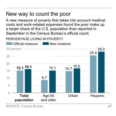 Census: New gauge shows high of 49.7M poor in US