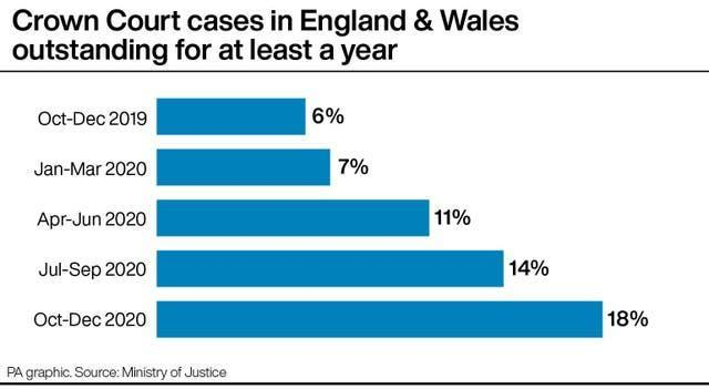 Crown Court cases in England & Wales outstanding for at least a year