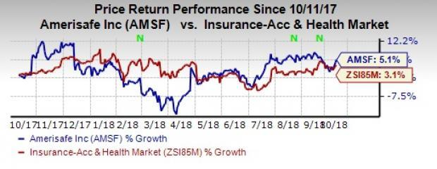 Amerisafe (AMSF) is well poised to rise on solid net premiums growth.