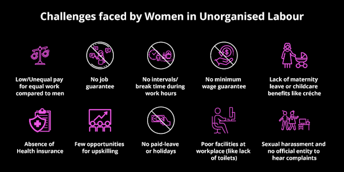 Compared to their male counterparts, women labourers in unorganised sector faces more challenges.