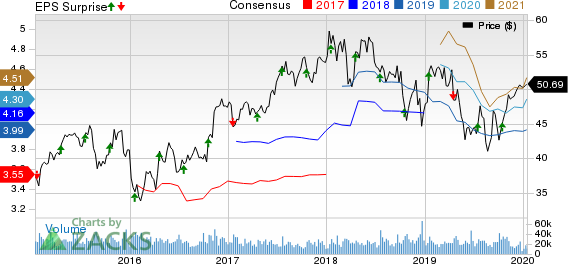 The Bank of New York Mellon Corporation Price, Consensus and EPS Surprise