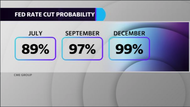 CME Group chances of a rate cut
