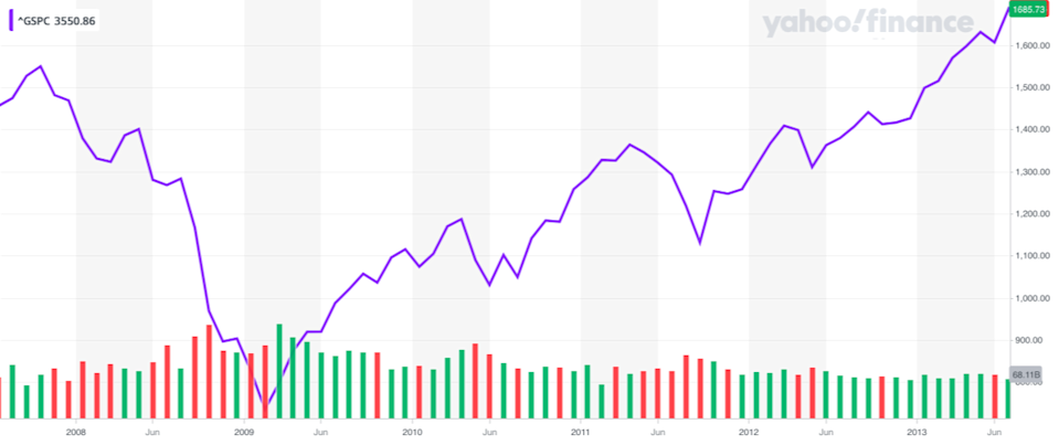 The stock market's path from mid-2007 through the market hitting new highs in 2013 looks eerily similar to the market's path this year. It just took a lot longer to play out. (Source: Yahoo Finance)