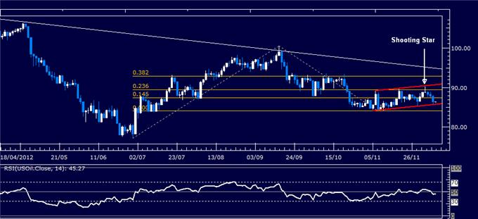 Forex_Analysis_US_Dollar_Shows_Signs_of_Life_SP_500_May_Turn_Lower_body_Picture_1.png, Forex Analysis: US Dollar Shows Signs of Life, S&P 500 May Turn Lower