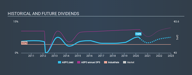 HLSE:ASPO Historical Dividend Yield May 2nd 2020