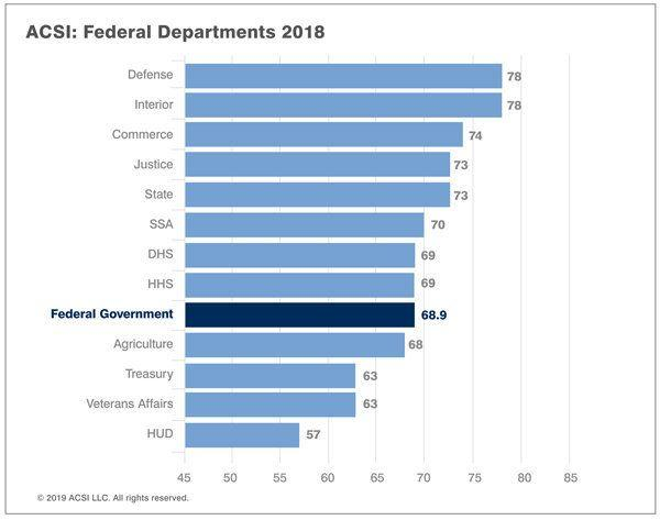 Citizen satisfaction of each federal department. Credit: ACSI