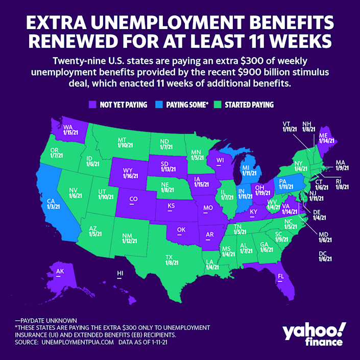 Twenty-nine states are paying out the extra $300 of weekly unemployment benefits under the $900 billion stimulus deal. (Graphic: David Foster/Yahoo Finance)