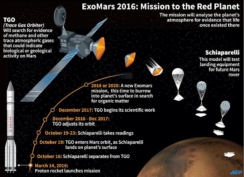 Details of the ExoMars mission to be launched on March 14. (AFP Photo/Paz Pizarro, Jonathan Jacobsen, Simon Malfatto, Laurence Saubadu)