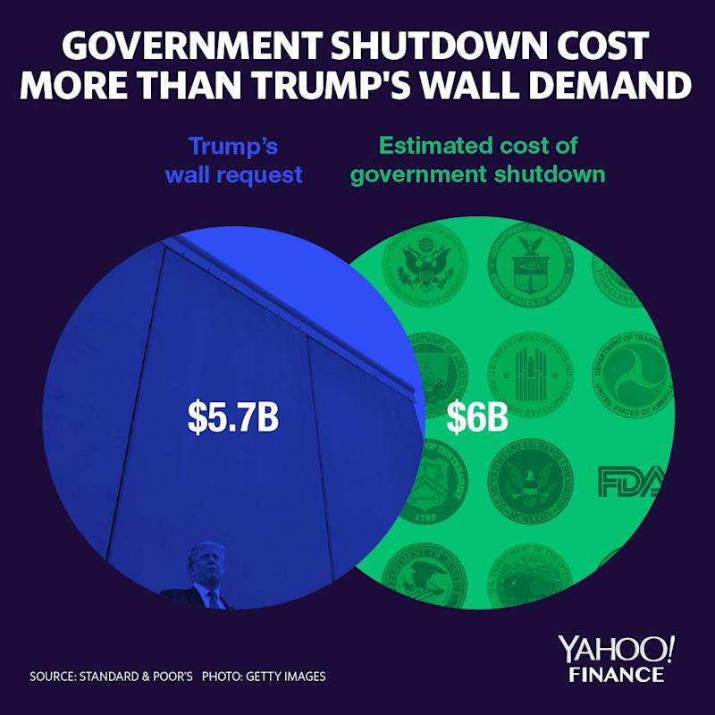 The government shutdown cost U.S. more than Trump wanted for a wall. (Graphic: David Foster/Yahoo Finance)