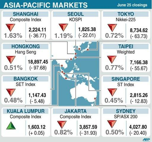 Asian markets fell on pessimism over whether a European summit this week will come up with a plan to address the region's crippling debt crisis