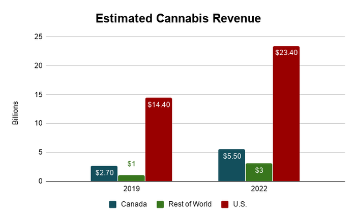 Estimated cannabis revenue chart showing Canada, rest of world, and U.S. revenue estimates for 2019 and 2022