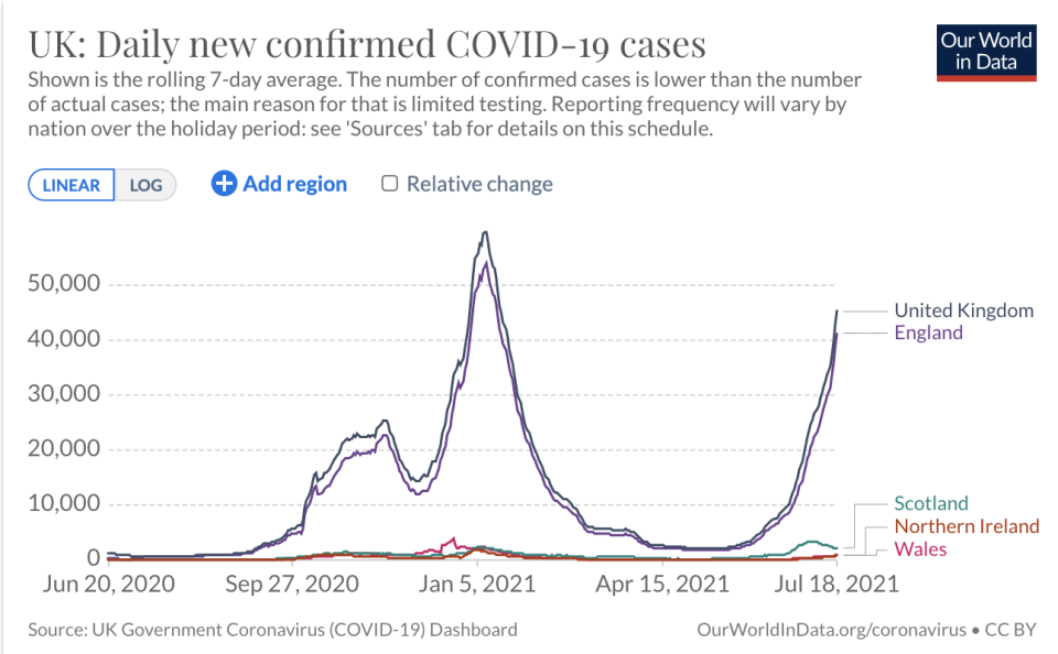Cases have been on the rise again in the UK. Source: Our World in Data