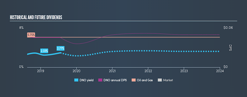 OB:DNO Historical Dividend Yield, July 22nd 2019