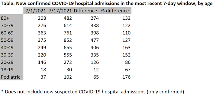 Jason Salemi, an epidemiologist with the University of South Florida, tracks COVID-19 hospitalizations and posts his findings online. Florida hospital admissions for COVID-19 rose among all age groups during the first two weeks of July, Salemi said, reflecting a national and global surge in new infections driven largely by the highly contagious delta variant of the virus.