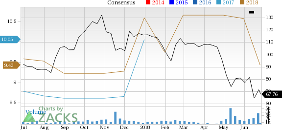 Macro Bank (BMA) is one stock you should avoid as it has seen a significant price decline and is also seeing negative earnings estimate revisions.