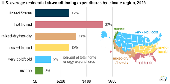 Americans like their AC.