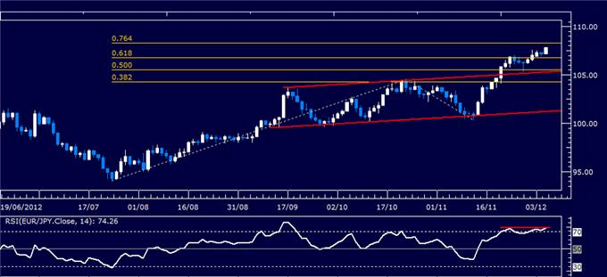 Forex_Analysis_EURJPY_Classic_Technical_Report_12.05.2012_body_Picture_1.png, Forex Analysis: EUR/JPY Classic Technical Report 12.05.2012
