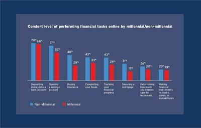 Comfort level of performing financial tasks online by millennial/non-millenial