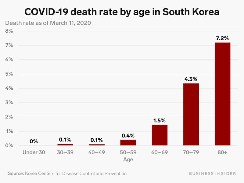 covid 19 death rate by age south korea 3 11 20