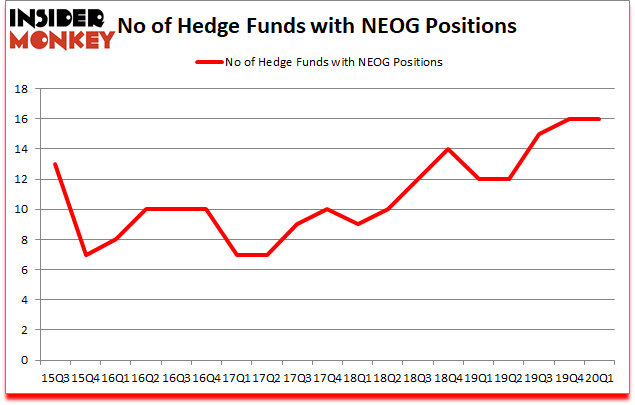 Is NEOG A Good Stock To Buy?