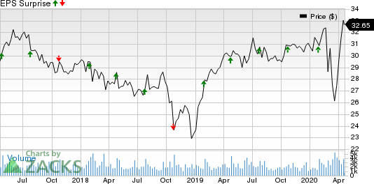 Silgan Holdings Inc. Price and EPS Surprise