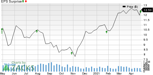 New York Community Bancorp, Inc. Price and EPS Surprise
