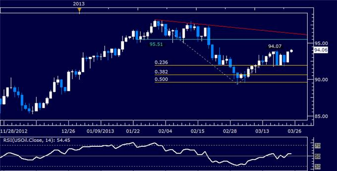 Forex_US_Dollar_Chart_Setup_Warns_of_Downward_Reversal_Ahead_body_Picture_8.png, US Dollar Chart Setup Warns of Downward Reversal Ahead