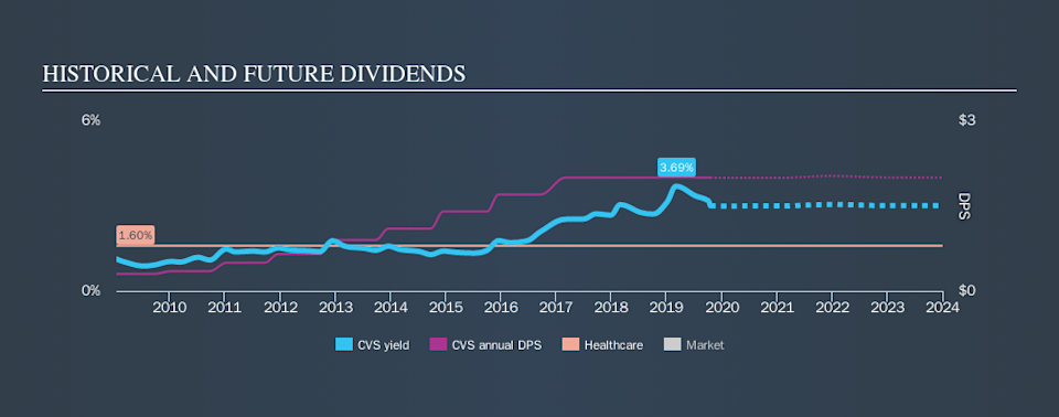 NYSE:CVS Historical Dividend Yield, October 18th 2019