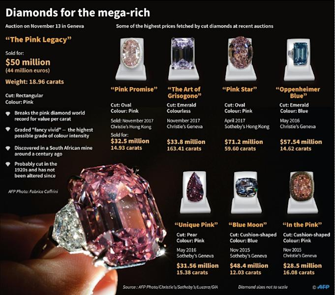 The Pink Legacy, and some of the most expensive diamonds sold at recent auctions