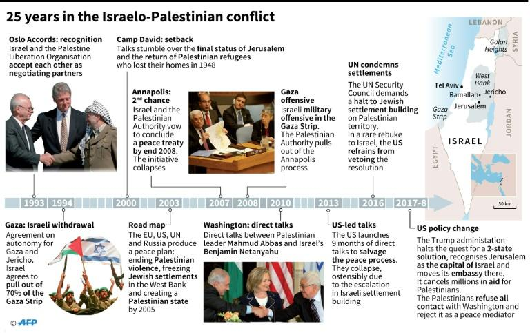 Chronology of peace efforts between Israel and the Palestinians since 1993
