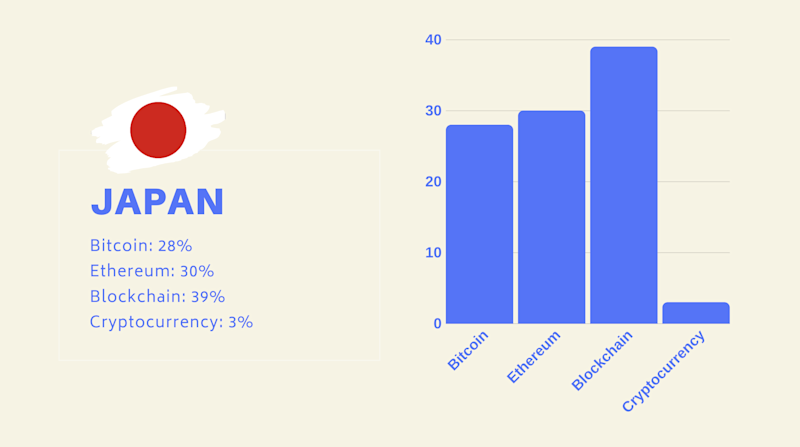 Japanese web surfers are more interested in Ethereum and Blockchain than most of the world. Source: ConsenSys