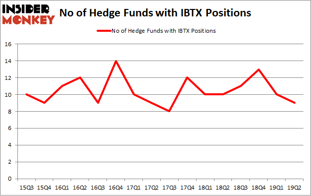 No of Hedge Funds with IBTX Positions