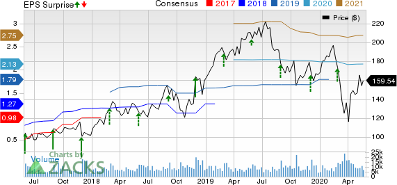 Workday, Inc. Price, Consensus and EPS Surprise