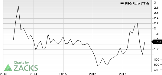 Restoration Hardware Holdings Inc. PEG Ratio (TTM)