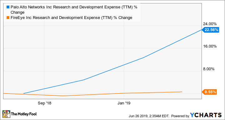PANW Research and Development Expense (TTM) Chart