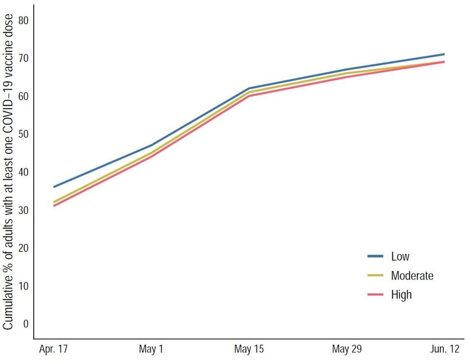Line graph showing cumulative percentage of adults with at least one COVID-19 dose.