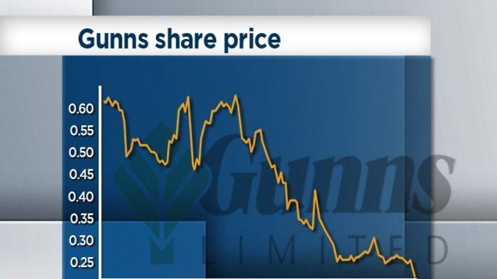 Gunns creditors unlikely to recover debts