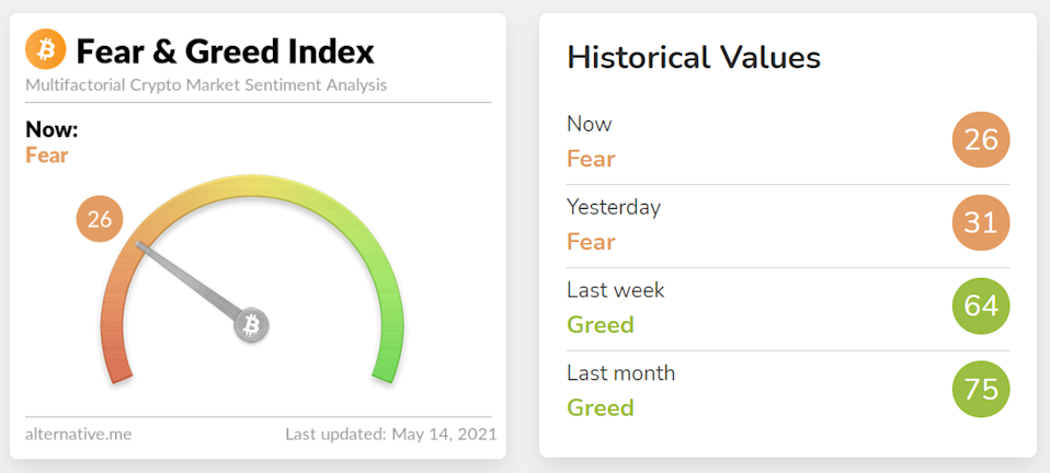 """<a href=""""https://alternative.me/crypto/fear-and-greed-index/"""" rel=""""nofollow noopener"""" target=""""_blank"""" data-ylk=""""slk:The current value of the Fear and Greed Index / Source: alternative.me"""" class=""""link rapid-noclick-resp"""">The current value of the Fear and Greed Index / Source: alternative.me</a>"""