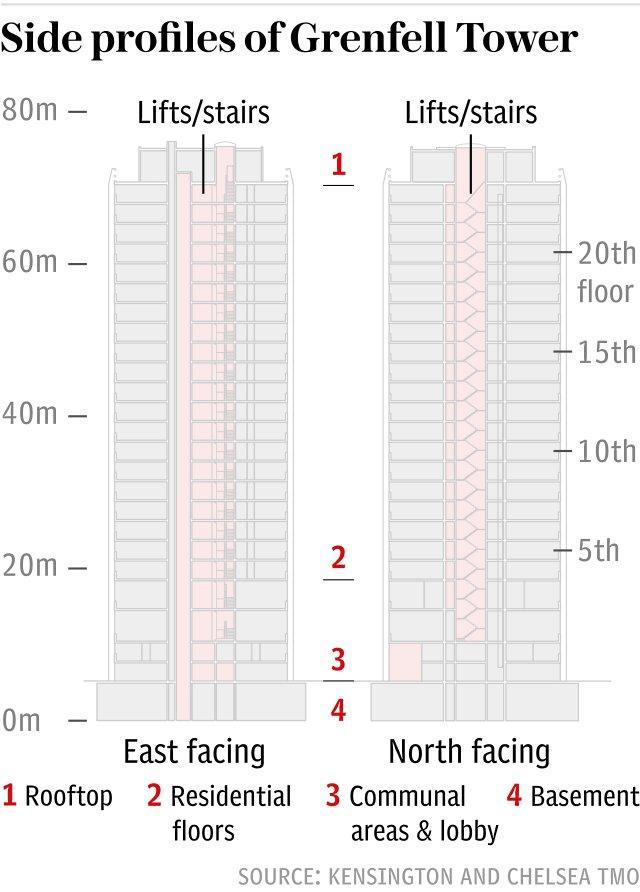 Grenfell Tower - side profile floor plan