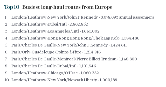 Top 10 | Busiest long-haul routes from Europe