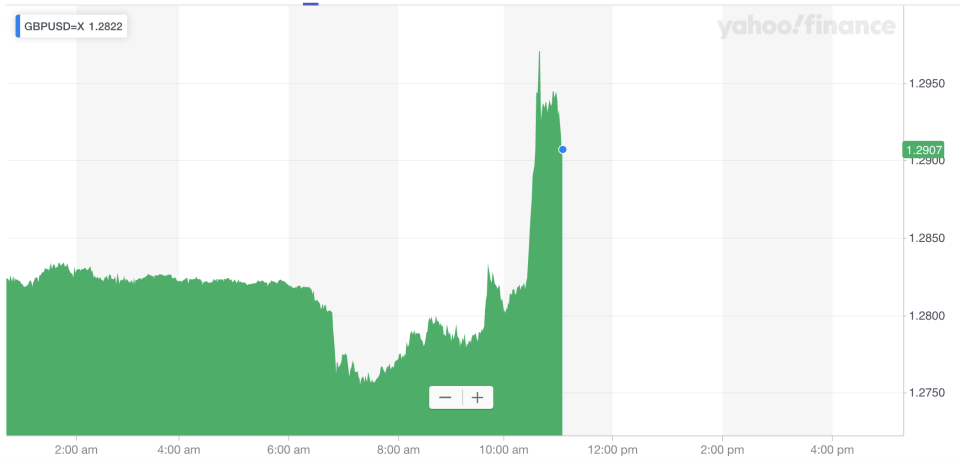 The pound spiked against the dollar. Photo: Yahoo Finance UK