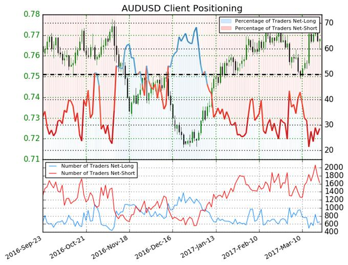 Australian Dollar Likely to Hit Further Highs