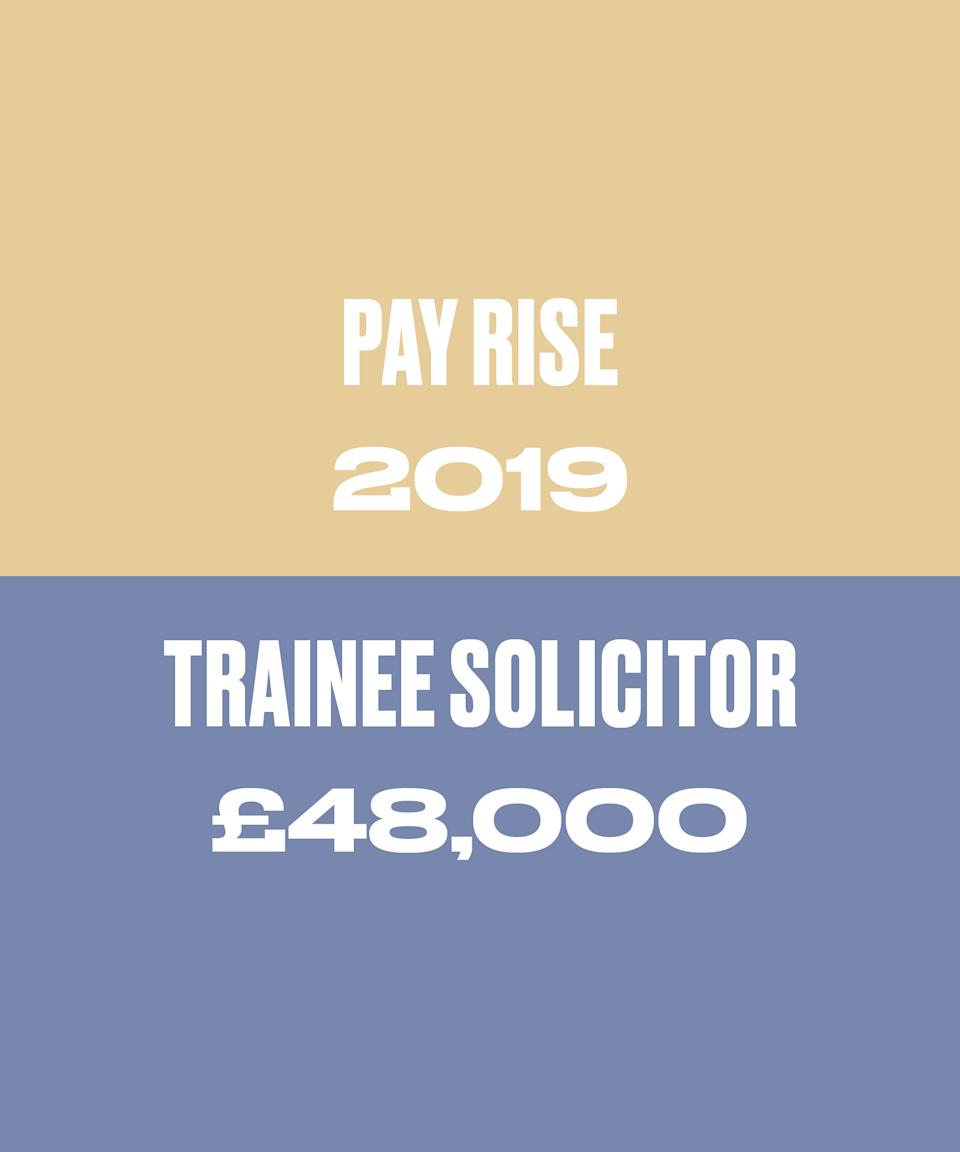 Typically trainee salaries will increase in the second year to reflect the increase in experience. In all honesty I was quite surprised at the increase – £5,000 seems like a lot for just one year more of experience! However the London legal market is extremely competitive and many of the more traditional firms have had to up their salaries to compete with US law firms that have come to London and pay nearly double.