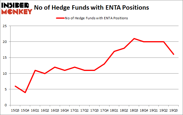 Is ENTA A Good Stock To Buy?